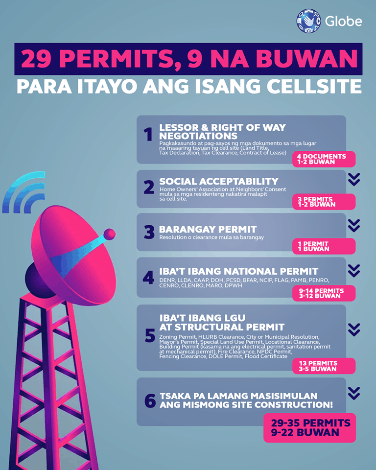 Permits for each cell tower